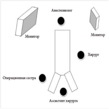 Рисунок 1 Лапароскопическая холецистэктомия по технологии (N.O.T.E.S.). Расположение операционной бригады